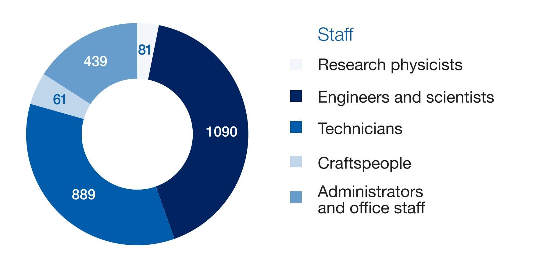 CERN staff members as of December 2016 (total 2560)