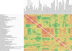 Staff similarity matrix