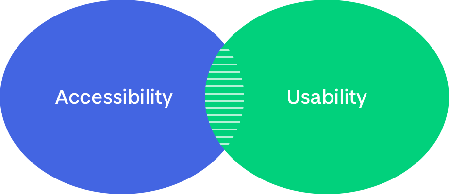 A Venn diagram showing overlap of accessibility and usability
