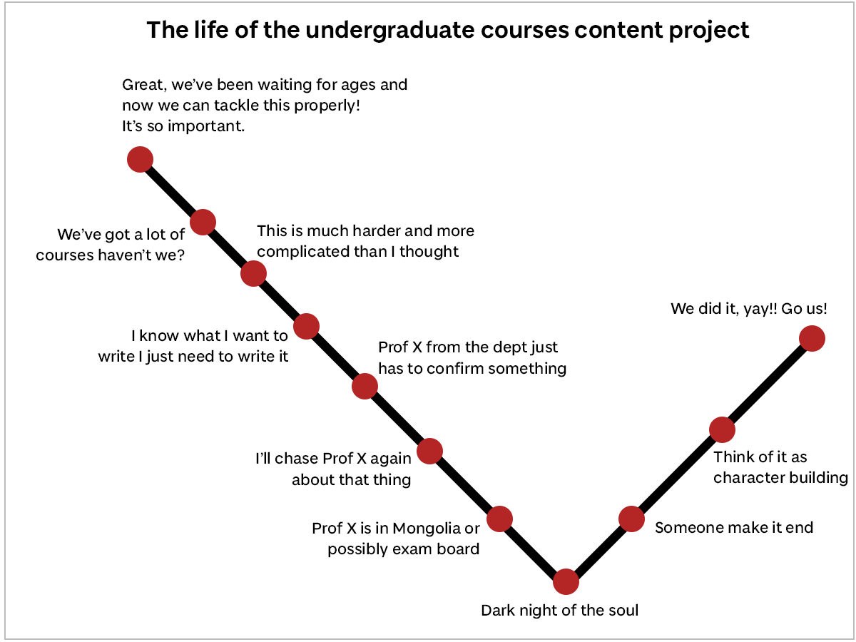 The life of the undergraduate courses content project